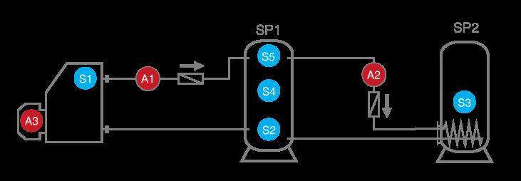 Brenneranforderung und 2 Ladepumpenfunktionen