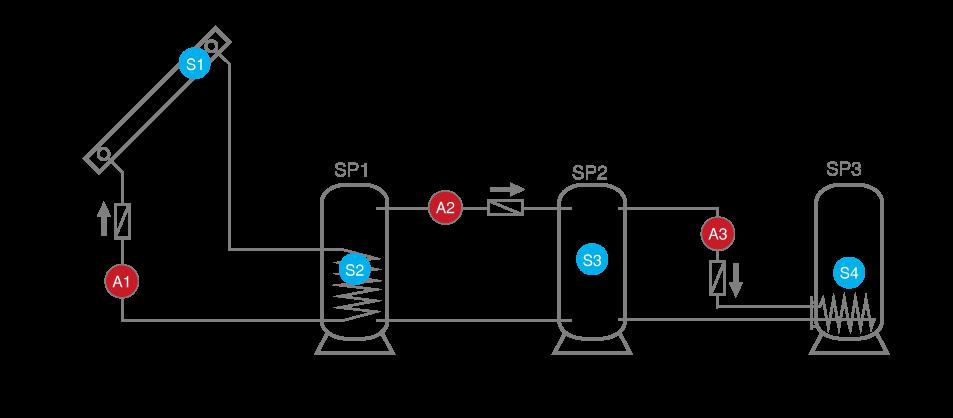Speicherkaskade mit 3 Speichern und 4 Sensoren